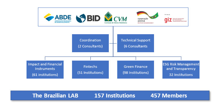 Brazilian Lab for Financial Innovation